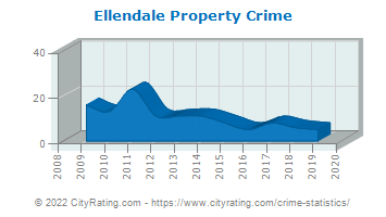 Ellendale Property Crime
