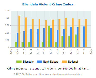 Ellendale Violent Crime vs. State and National Per Capita