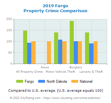 Fargo Property Crime vs. State and National Comparison