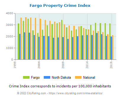 Fargo Property Crime vs. State and National Per Capita