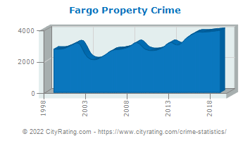 Fargo Property Crime