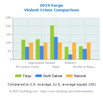 Fargo Violent Crime vs. State and National Comparison
