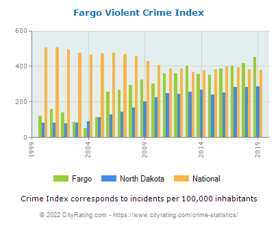 Fargo Violent Crime vs. State and National Per Capita