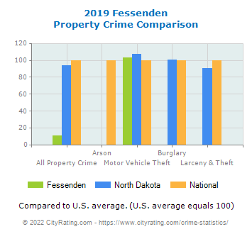 Fessenden Property Crime vs. State and National Comparison