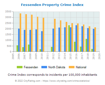 Fessenden Property Crime vs. State and National Per Capita