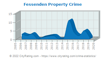 Fessenden Property Crime