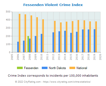 Fessenden Violent Crime vs. State and National Per Capita