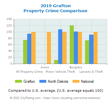 Grafton Property Crime vs. State and National Comparison