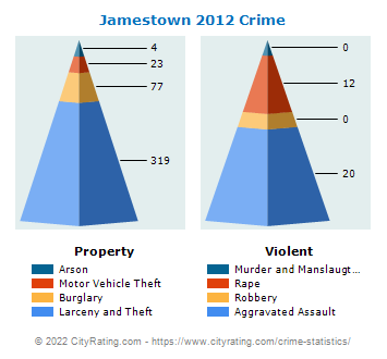 Jamestown Crime 2012