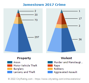 Jamestown Crime 2017