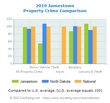 Jamestown Property Crime vs. State and National Comparison
