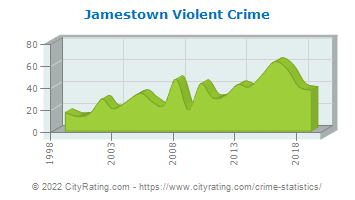 Jamestown Violent Crime
