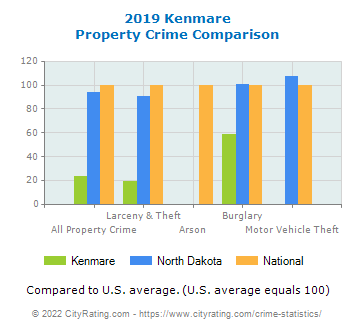 Kenmare Property Crime vs. State and National Comparison