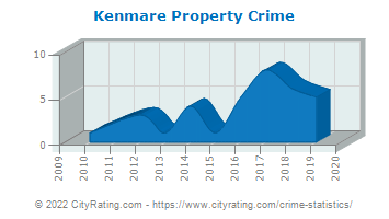 Kenmare Property Crime