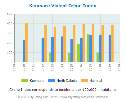 Kenmare Violent Crime vs. State and National Per Capita