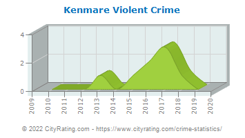 Kenmare Violent Crime