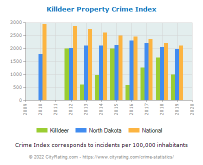 Killdeer Property Crime vs. State and National Per Capita