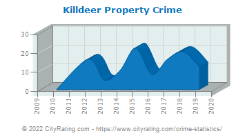 Killdeer Property Crime