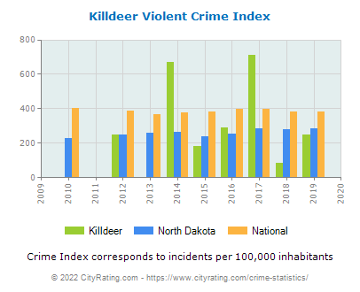 Killdeer Violent Crime vs. State and National Per Capita
