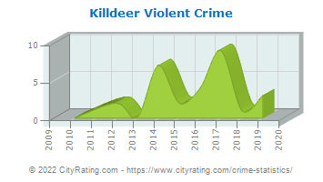 Killdeer Violent Crime