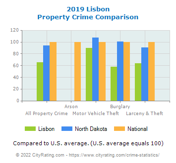 Lisbon Property Crime vs. State and National Comparison