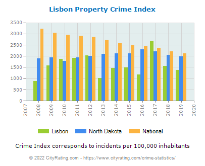 Lisbon Property Crime vs. State and National Per Capita
