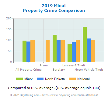 Minot Property Crime vs. State and National Comparison