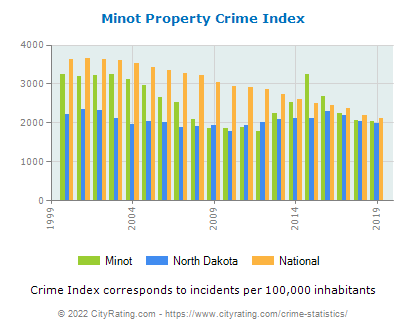 Minot Property Crime vs. State and National Per Capita