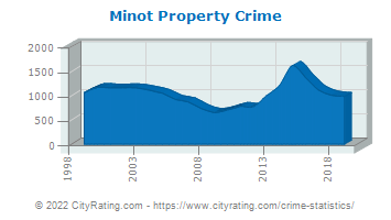 Minot Property Crime
