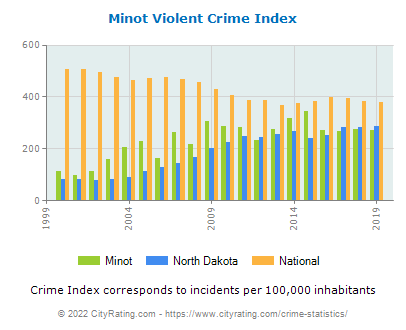Minot Violent Crime vs. State and National Per Capita