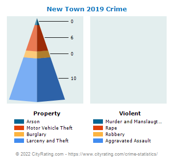 New Town Crime 2019