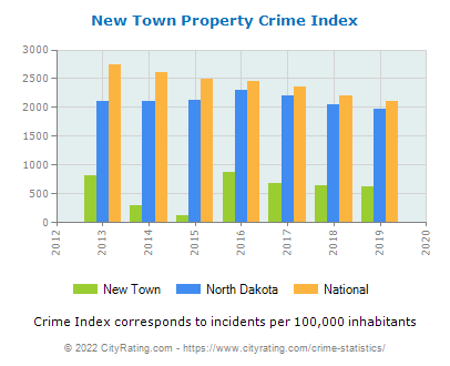 New Town Property Crime vs. State and National Per Capita
