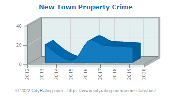 New Town Property Crime