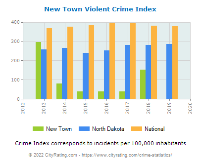 New Town Violent Crime vs. State and National Per Capita