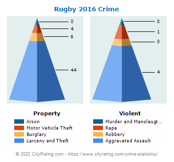 Rugby Crime 2016