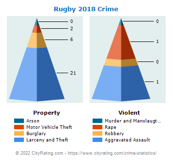 Rugby Crime 2018