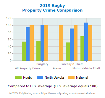 Rugby Property Crime vs. State and National Comparison