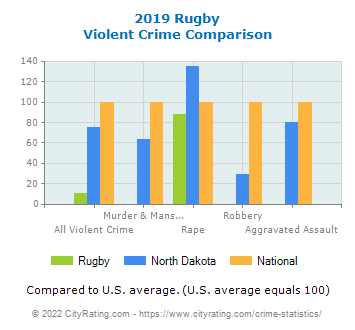 Rugby Violent Crime vs. State and National Comparison
