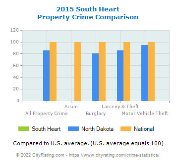 South Heart Property Crime vs. State and National Comparison