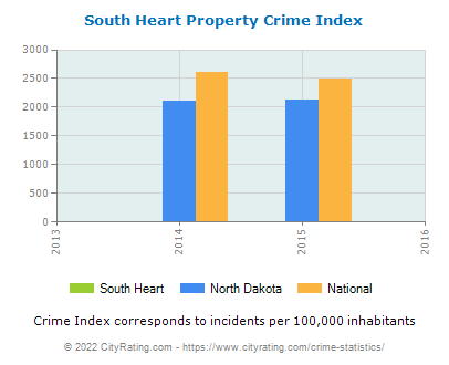 South Heart Property Crime vs. State and National Per Capita