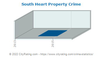 South Heart Property Crime