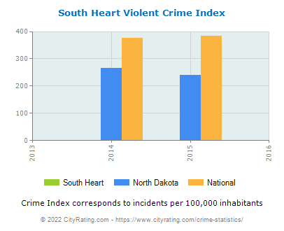 South Heart Violent Crime vs. State and National Per Capita