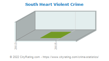 South Heart Violent Crime