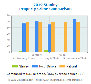 Stanley Property Crime vs. State and National Comparison