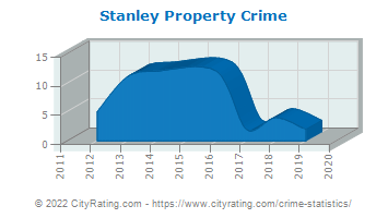 Stanley Property Crime