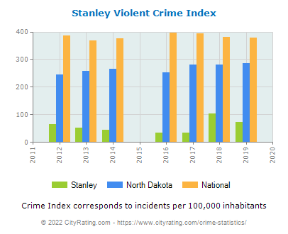 Stanley Violent Crime vs. State and National Per Capita