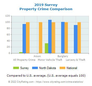 Surrey Property Crime vs. State and National Comparison