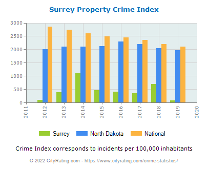 Surrey Property Crime vs. State and National Per Capita