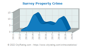 Surrey Property Crime