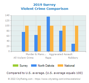 Surrey Violent Crime vs. State and National Comparison